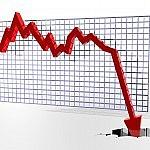 decreased profits